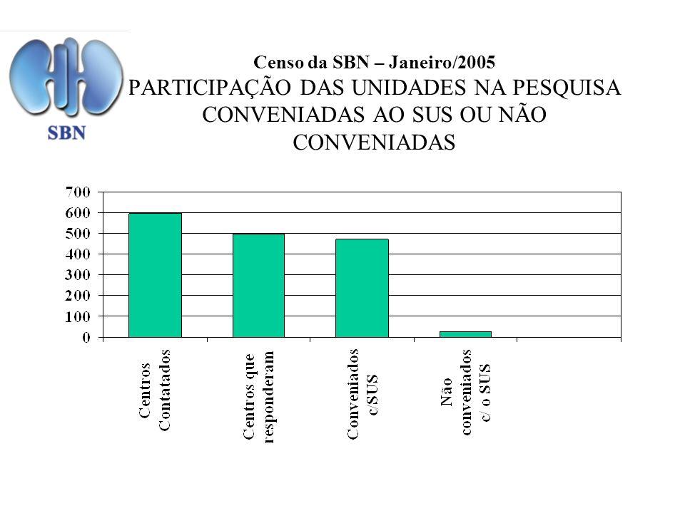 Censo da SBN – Janeiro/2005 PARTICIPAÇÃO DAS UNIDADES NA PESQUISA CONVENIADAS AO SUS OU NÃO CONVENIADAS
