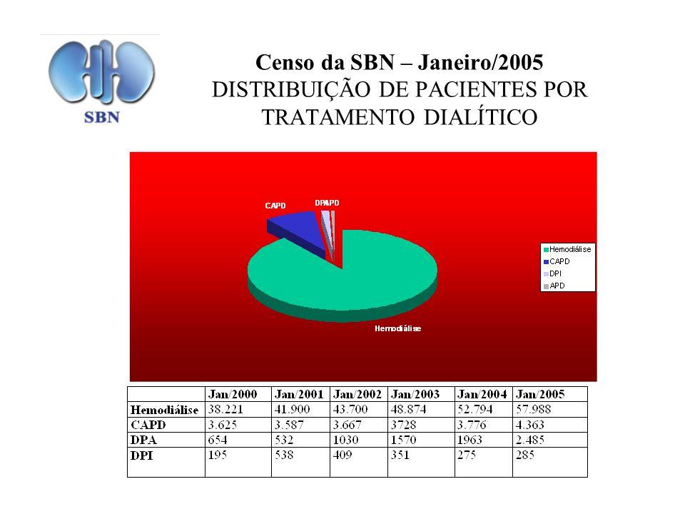Censo da SBN – Janeiro/2005 DISTRIBUIÇÃO DE PACIENTES POR TRATAMENTO DIALÍTICO