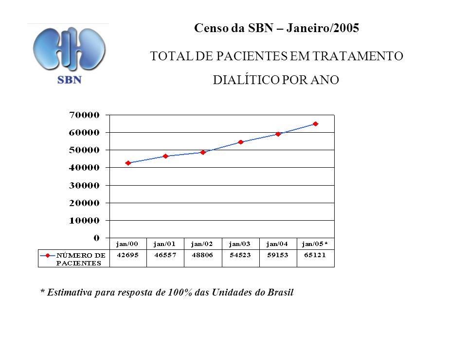 Censo da SBN – Janeiro/2005 TOTAL DE PACIENTES EM TRATAMENTO DIALÍTICO POR ANO * Estimativa para resposta de 100% das Unidades do Brasil