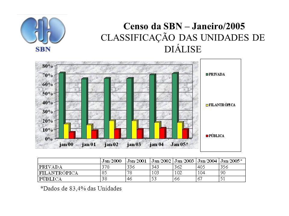 Censo da SBN – Janeiro/2005 CLASSIFICAÇÃO DAS UNIDADES DE DIÁLISE *Dados de 83,4% das Unidades