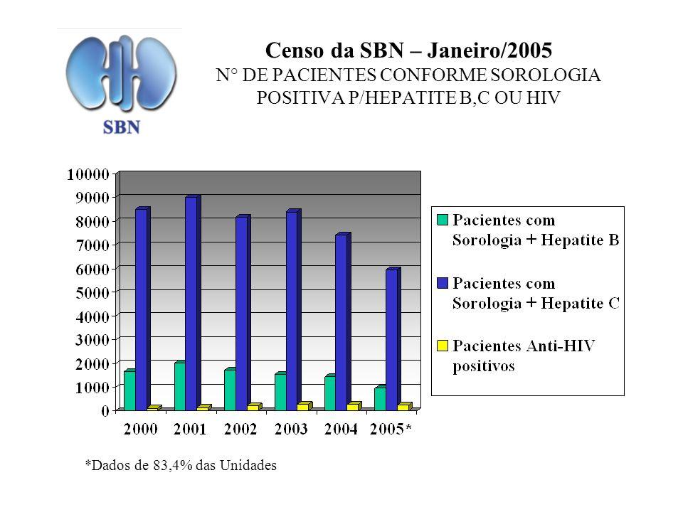 Censo da SBN – Janeiro/2005 N° DE PACIENTES CONFORME SOROLOGIA POSITIVA P/HEPATITE B,C OU HIV *Dados de 83,4% das Unidades