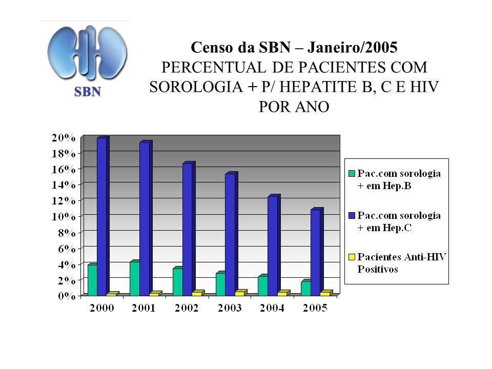 Censo da SBN – Janeiro/2005 PERCENTUAL DE PACIENTES COM SOROLOGIA + P/ HEPATITE B, C E HIV POR ANO