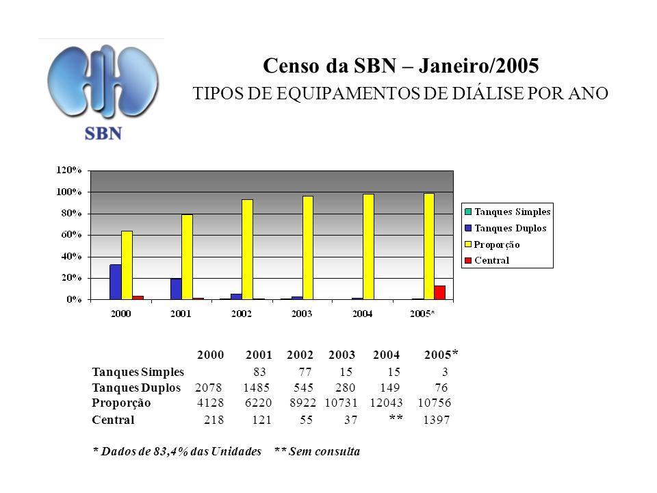 Censo da SBN – Janeiro/2005 TIPOS DE EQUIPAMENTOS DE DIÁLISE POR ANO 2000 2001 2002 2003 2004 2005 * Tanques Simples 83 77 15 15 3 Tanques Duplos 2078