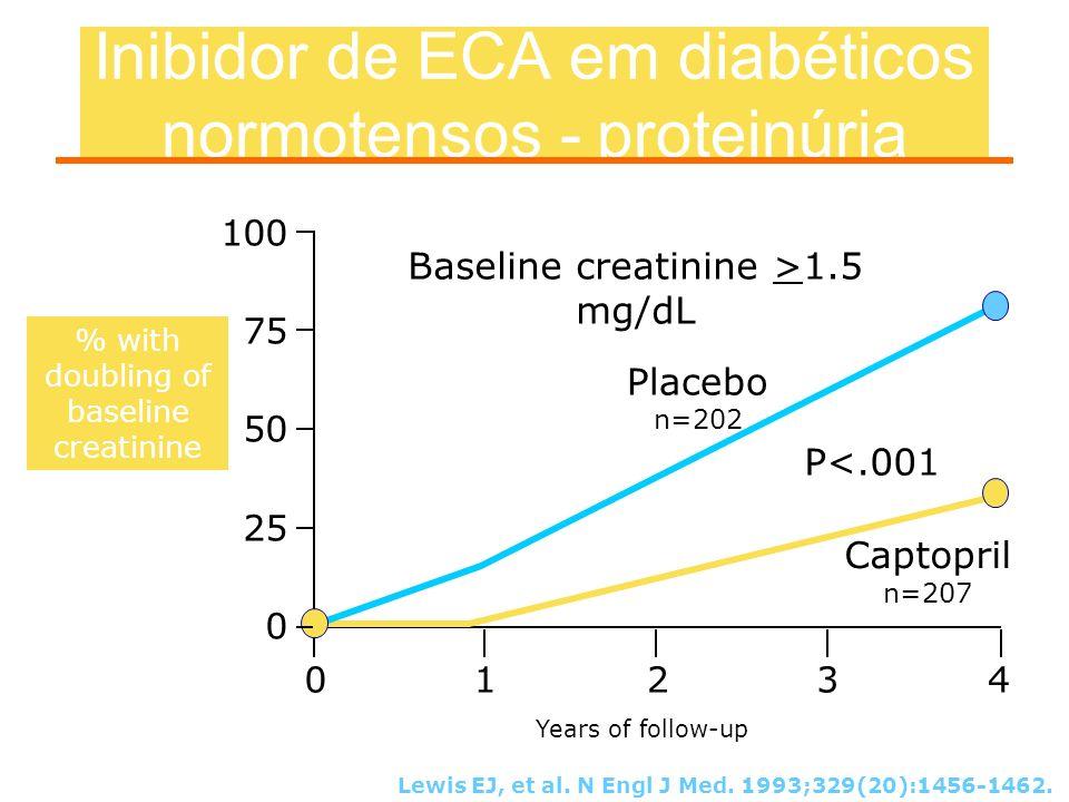 Inibidor de ECA em diabéticos normotensos - proteinúria Lewis EJ, et al. N Engl J Med. 1993;329(20):1456-1462. % with doubling of baseline creatinine