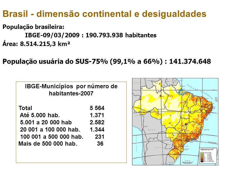 IBGE-Municípios por número de habitantes-2007 Total 5 564 Até 5.000 hab. 1.371 5.001 a 20 000 hab 2.582 20 001 a 100 000 hab. 1.344 100 001 a 500 000
