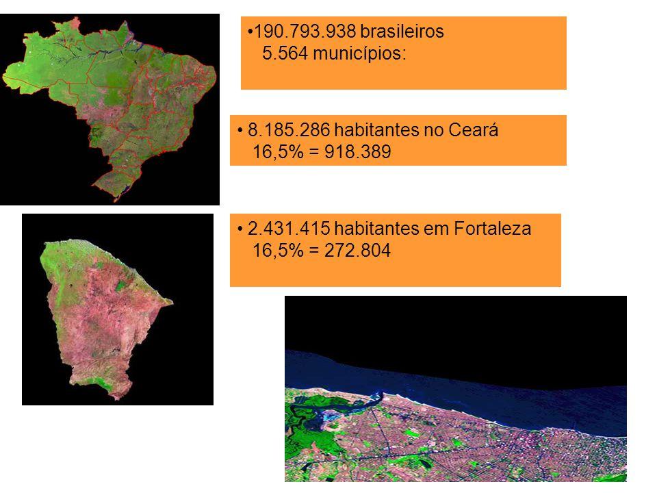 190.793.938 brasileiros 5.564 municípios: 8.185.286 habitantes no Ceará 16,5% = 918.389 2.431.415 habitantes em Fortaleza 16,5% = 272.804