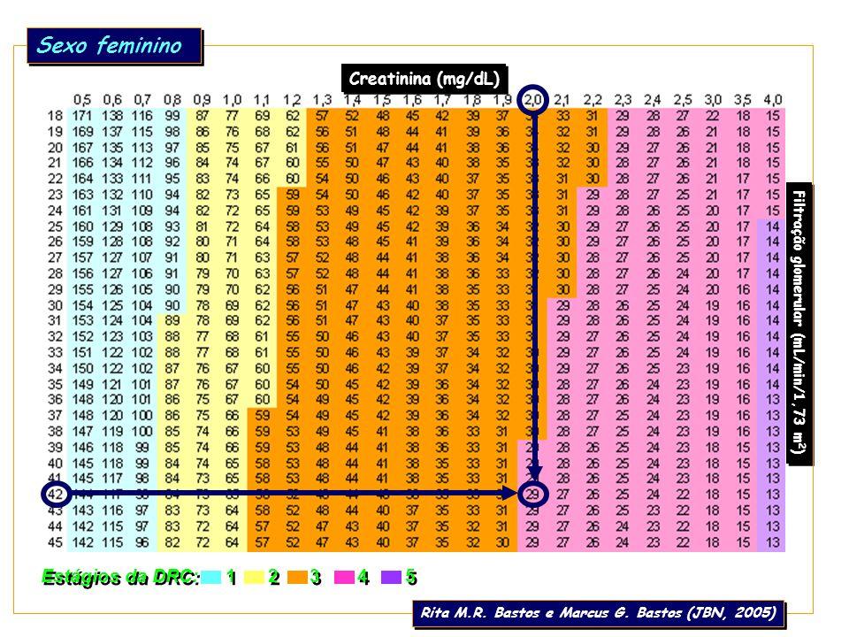 Estágios da DRC: 1 2 3 4 5 Creatinina (mg/dL) Filtração glomerular (mL/min/1,73 m 2 ) Idade (anos) Sexo feminino Rita M.R. Bastos e Marcus G. Bastos (