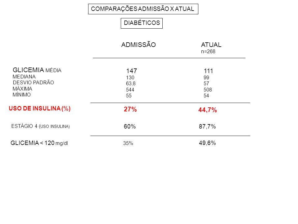 COMPARAÇÕES ADMISSÃO X ATUAL DIABÉTICOS ADMISSÃOATUAL n=268 GLICEMIA MÉDIA MEDIANA DESVIO PADRÃO MÁXIMA MÍNIMO USO DE INSULINA (%) ESTÁGIO 4 ( USO INS