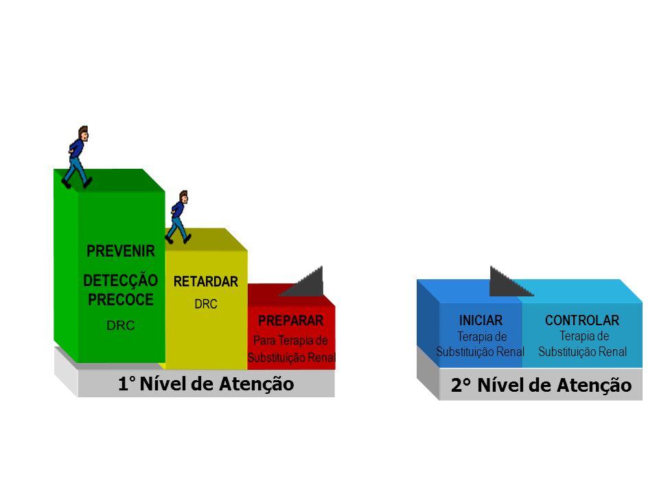 2° Nível de Atenção CONTROLAR Terapia de Substituição Renal ABORDAGEM DA DRC 1 º Nível de Atenção PREPARAR Para Terapia de Substituição Renal RETARDAR