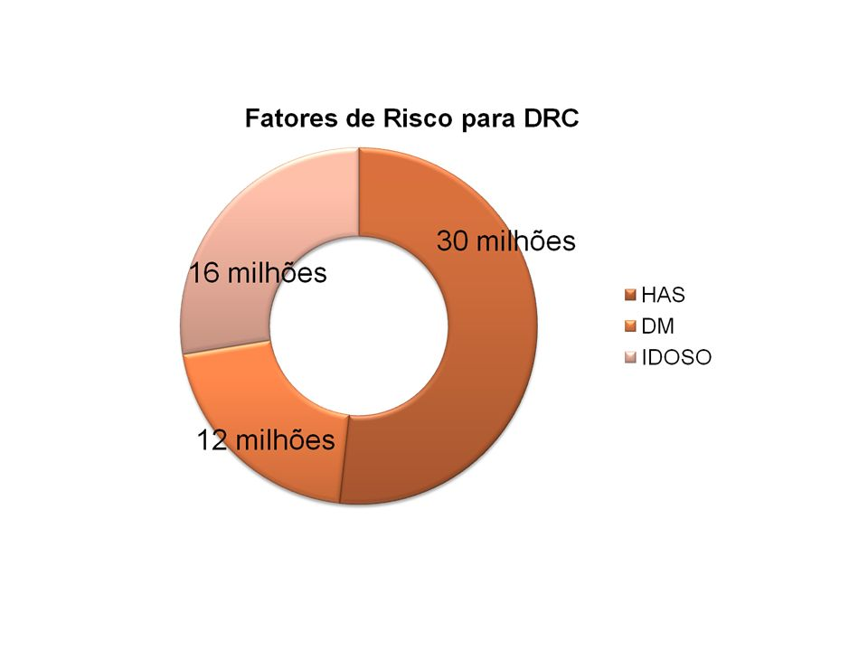 2° Nível de Atenção CONTROLAR Terapia de Substituição Renal ABORDAGEM DA DRC 1 º Nível de Atenção PREPARAR Para Terapia de Substituição Renal RETARDAR DRC PREVENIR DETECÇÃO PRECOCE DRC INICIAR Terapia de Substituição Renal