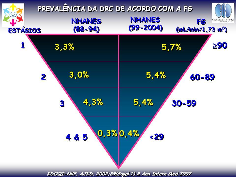 Risco de Doença Renal Crônica – DRC Clcr ml/min = (140 – idade) x peso x (0,85 se mulher) 72 x creatinina sérica mg/dL 2-Presença de alterações do sedimento urinário (microalbuminúria, proteinúria) Diagnóstico de DRC: 1-Identificação dos Grupos de risco Diabetes Mellitus Hipertensão Arterial História Familiar de DRC 3 - Diminuição do clearance de creatinina (utilizar a fórmula de Cockcroft-Gault, a partir da creatinina sérica) > > Grupo de risco Exame de urina tipo 1 + Proteína - Proteinúria microalbuminúria
