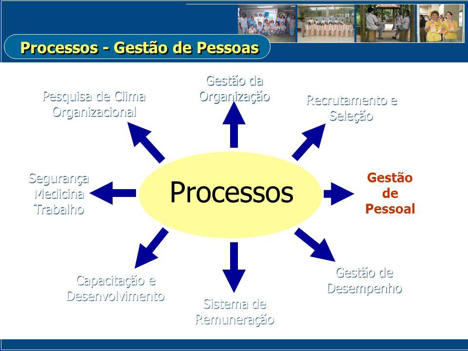 Gestão da Organização Processos Recrutamento e Seleção Recrutamento e Seleção Gestão de Pessoal Capacitação e Desenvolvimento Sistema de Remuneração G