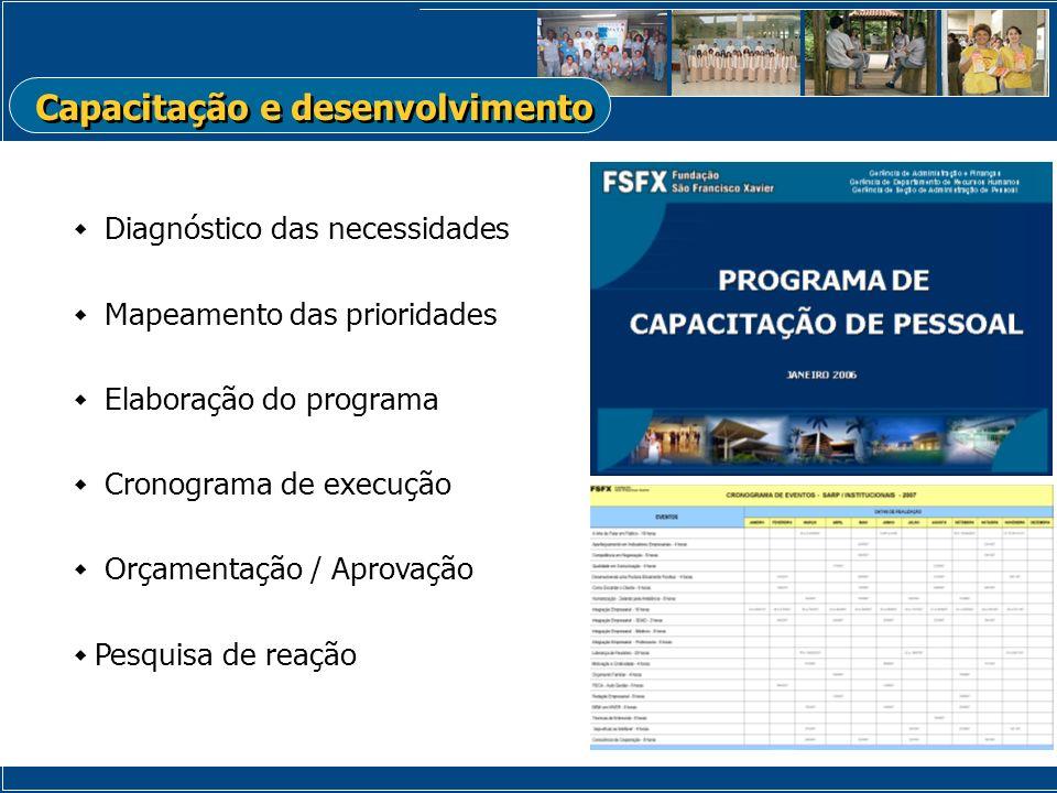 Diagnóstico das necessidades Mapeamento das prioridades Elaboração do programa Cronograma de execução Orçamentação / Aprovação Pesquisa de reação Capa