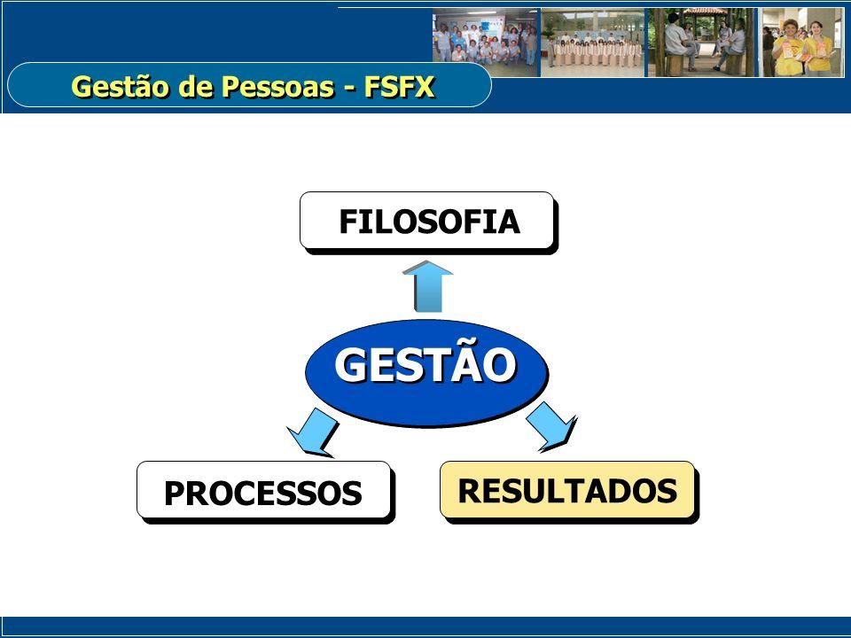 PROCESSOS FILOSOFIA RESULTADOS GESTÃO Gestão de Pessoas - FSFX