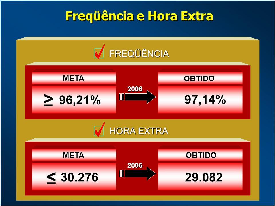 FREQÜÊNCIA 30.276 META < _ 96,21% _ > META HORA EXTRA 97,14% 2006 OBTIDO 29.082 2006 OBTIDO Freqüência e Hora Extra