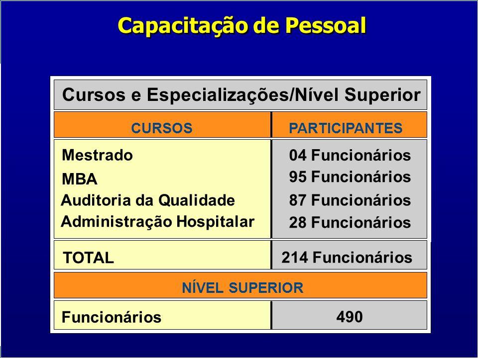 490 NÍVEL SUPERIOR Funcionários Cursos e Especializações/Nível Superior CURSOS PARTICIPANTES Mestrado 04 Funcionários 95 Funcionários MBA 87 Funcionár