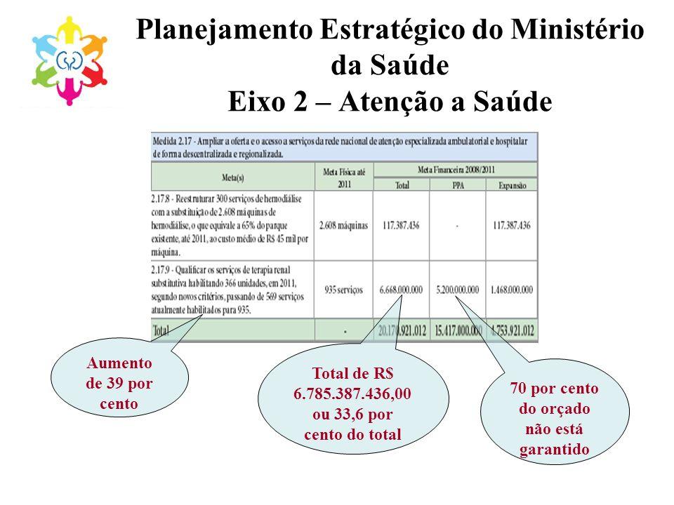 Planejamento Estratégico do Ministério da Saúde Eixo 2 – Atenção a Saúde Aumento de 39 por cento Total de R$ 6.785.387.436,00 ou 33,6 por cento do tot