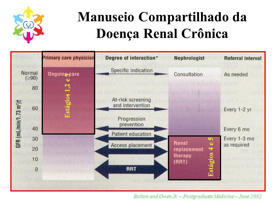 Manuseio Compartilhado da Doença Renal Crônica Bolton and Owen Jr. – Postgraduate Medicine – June 2002 Estágios 1,2 e 3 Estágios 4 e 5