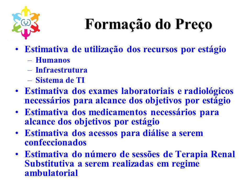 Formação do Preço Estimativa de utilização dos recursos por estágio –Humanos –Infraestrutura –Sistema de TI Estimativa dos exames laboratoriais e radi