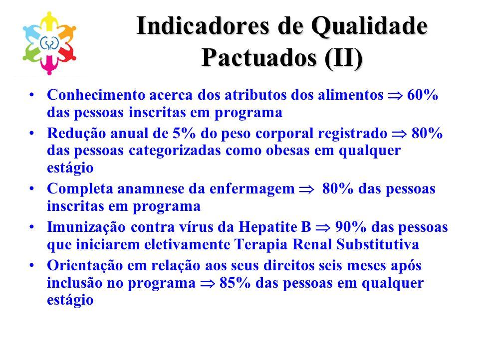 Indicadores de Qualidade Pactuados (II) Conhecimento acerca dos atributos dos alimentos 60% das pessoas inscritas em programa Redução anual de 5% do p