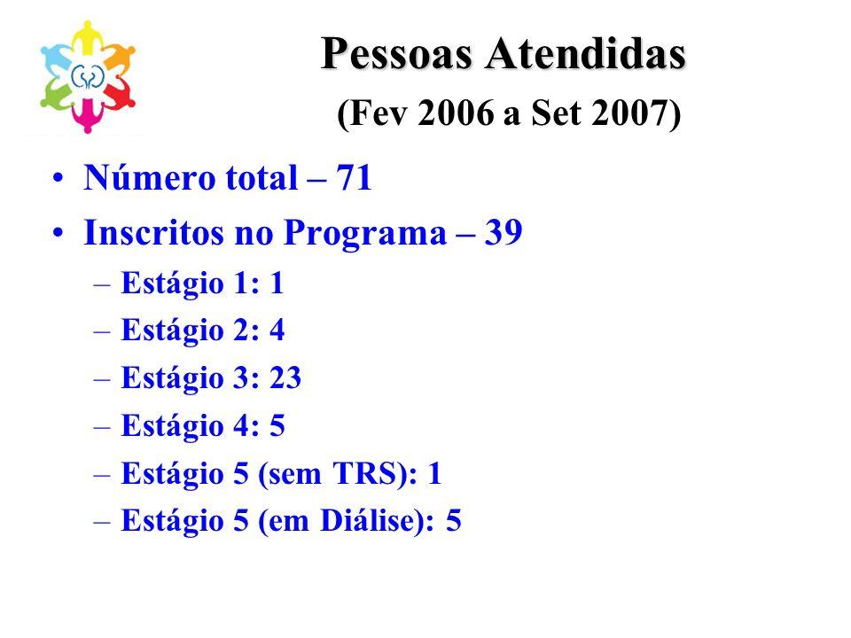 Pessoas Atendidas Pessoas Atendidas (Fev 2006 a Set 2007) Número total – 71 Inscritos no Programa – 39 –Estágio 1: 1 –Estágio 2: 4 –Estágio 3: 23 –Est