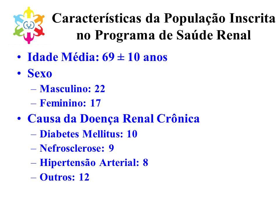 Características da População Inscrita no Programa de Saúde Renal Idade Média: 69 ± 10 anos Sexo –Masculino: 22 –Feminino: 17 Causa da Doença Renal Crô