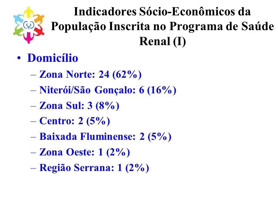 Indicadores Sócio-Econômicos da População Inscrita no Programa de Saúde Renal (I) Domicílio –Zona Norte: 24 (62%) –Niterói/São Gonçalo: 6 (16%) –Zona