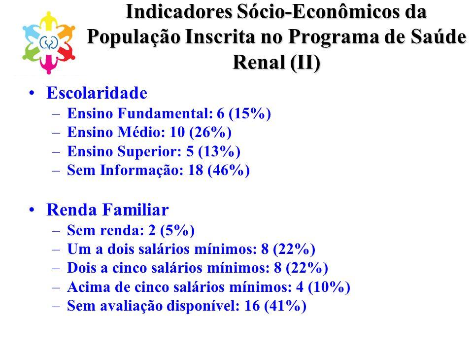Indicadores Sócio-Econômicos da População Inscrita no Programa de Saúde Renal (II) Escolaridade –Ensino Fundamental: 6 (15%) –Ensino Médio: 10 (26%) –