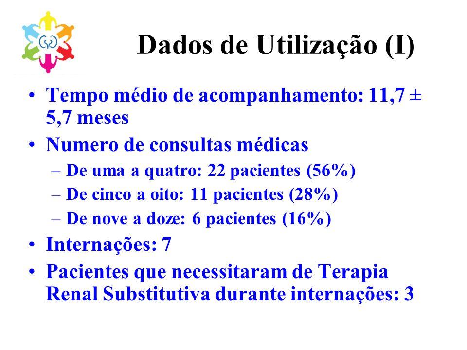Dados de Utilização (I) Tempo médio de acompanhamento: 11,7 ± 5,7 meses Numero de consultas médicas –De uma a quatro: 22 pacientes (56%) –De cinco a o