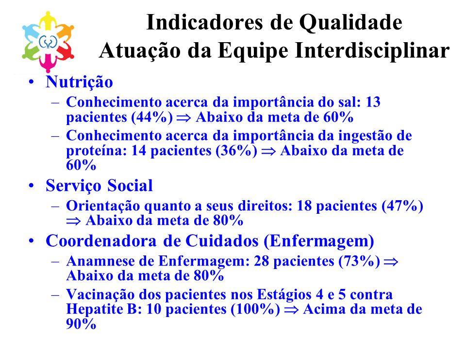 Indicadores de Qualidade Atuação da Equipe Interdisciplinar Nutrição –Conhecimento acerca da importância do sal: 13 pacientes (44%) Abaixo da meta de