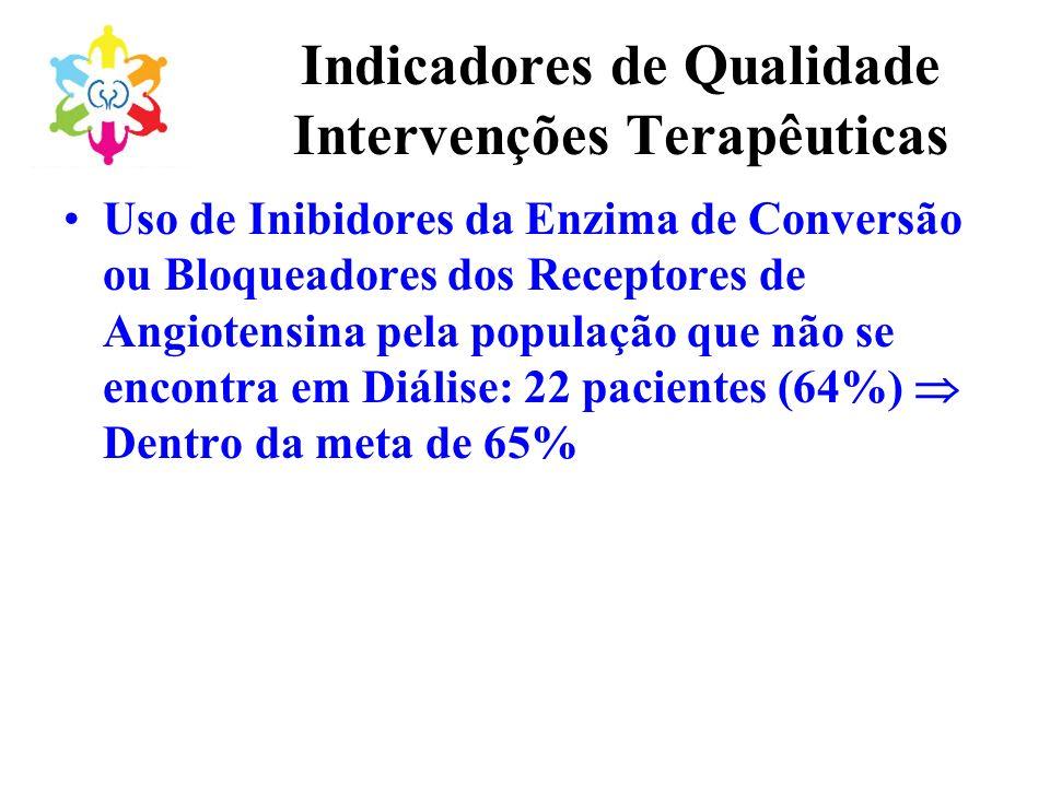 Indicadores de Qualidade Intervenções Terapêuticas Uso de Inibidores da Enzima de Conversão ou Bloqueadores dos Receptores de Angiotensina pela popula