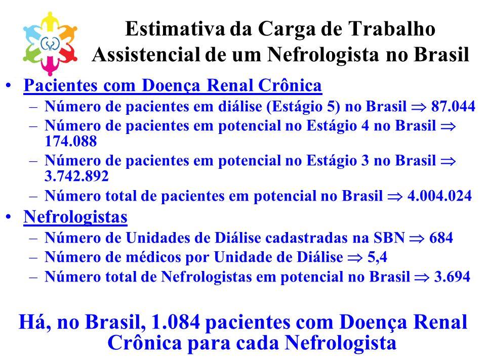 Estimativa da Carga de Trabalho Assistencial de um Nefrologista no Brasil Pacientes com Doença Renal Crônica –Número de pacientes em diálise (Estágio