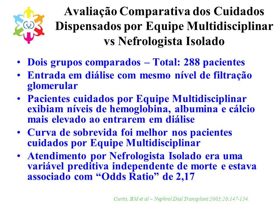 Avaliação Comparativa dos Cuidados Dispensados por Equipe Multidisciplinar vs Nefrologista Isolado Dois grupos comparados – Total: 288 pacientes Entra