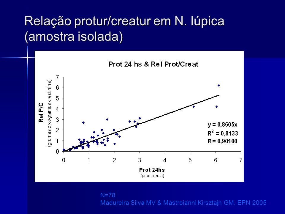 Relação protur/creatur em N. lúpica (amostra isolada) N=78 Madureira Silva MV & Mastroianni Kirsztajn GM. EPN 2005