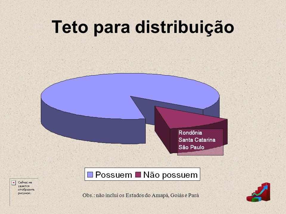 Teto para distribuição Obs.: não inclui os Estados do Amapá, Goiás e Pará
