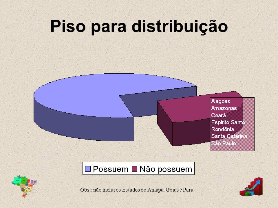 Piso para distribuição Obs.: não inclui os Estados do Amapá, Goiás e Pará