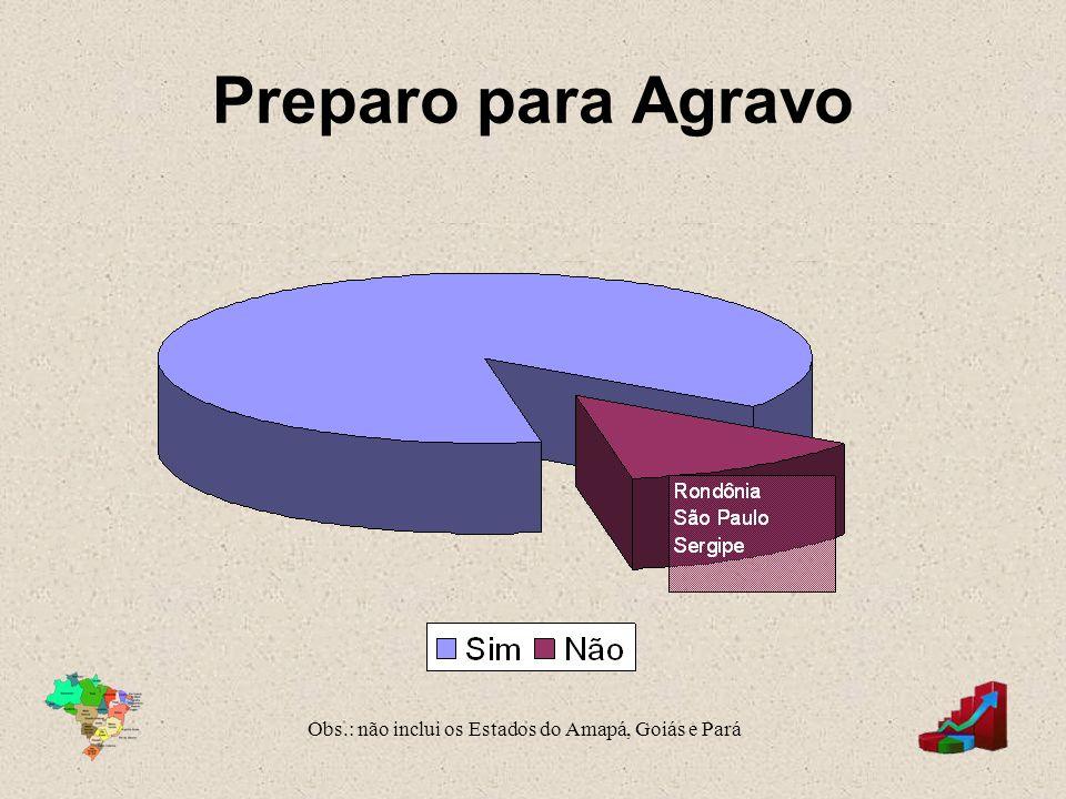Preparo para Agravo Obs.: não inclui os Estados do Amapá, Goiás e Pará