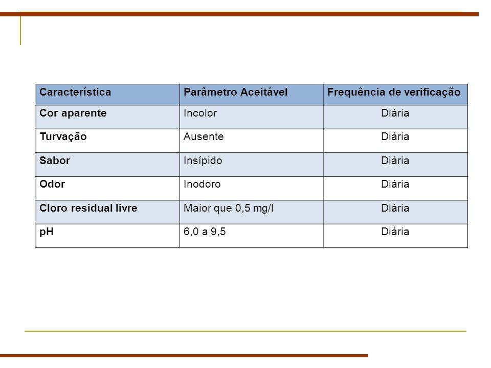 CaracterísticaParâmetro AceitávelFrequência de verificação Cor aparenteIncolorDiária TurvaçãoAusenteDiária SaborInsípidoDiária OdorInodoroDiária Cloro residual livreMaior que 0,5 mg/lDiária pH6,0 a 9,5Diária