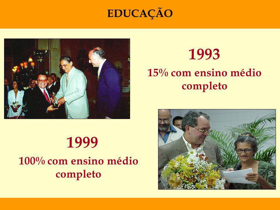 1997 - 1% com ensino superior completo e/ou cursando 2010 - 25% com ensino superior completo e/ou cursando ( Investimento mensal de R$ 26.000,00, extensivo a todos os colaboradores ) EDUCAÇÃO