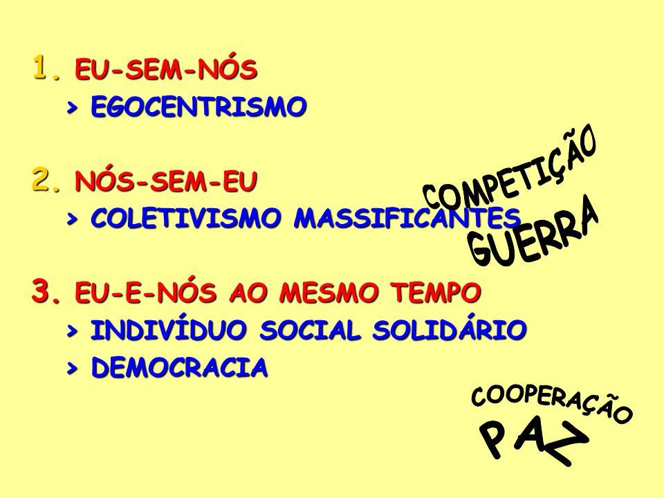 1. EU-SEM-NÓS > EGOCENTRISMO 2. NÓS-SEM-EU > COLETIVISMO MASSIFICANTES 3. EU-E-NÓS AO MESMO TEMPO > INDIVÍDUO SOCIAL SOLIDÁRIO > DEMOCRACIA
