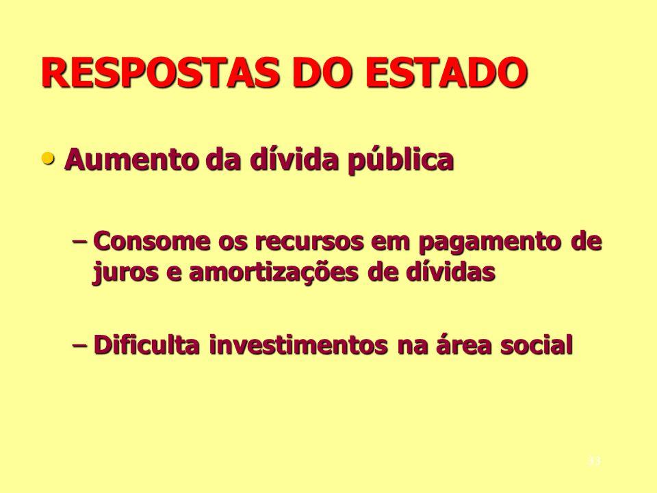 RESPOSTAS DO ESTADO Aumento da dívida pública Aumento da dívida pública –Consome os recursos em pagamento de juros e amortizações de dívidas –Dificult