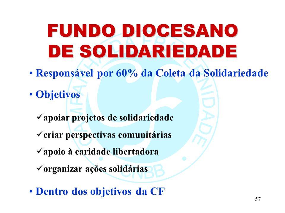 57 Responsável por 60% da Coleta da Solidariedade Objetivos apoiar projetos de solidariedade criar perspectivas comunitárias apoio à caridade libertadora organizar ações solidárias Dentro dos objetivos da CF FUNDO DIOCESANO DE SOLIDARIEDADE