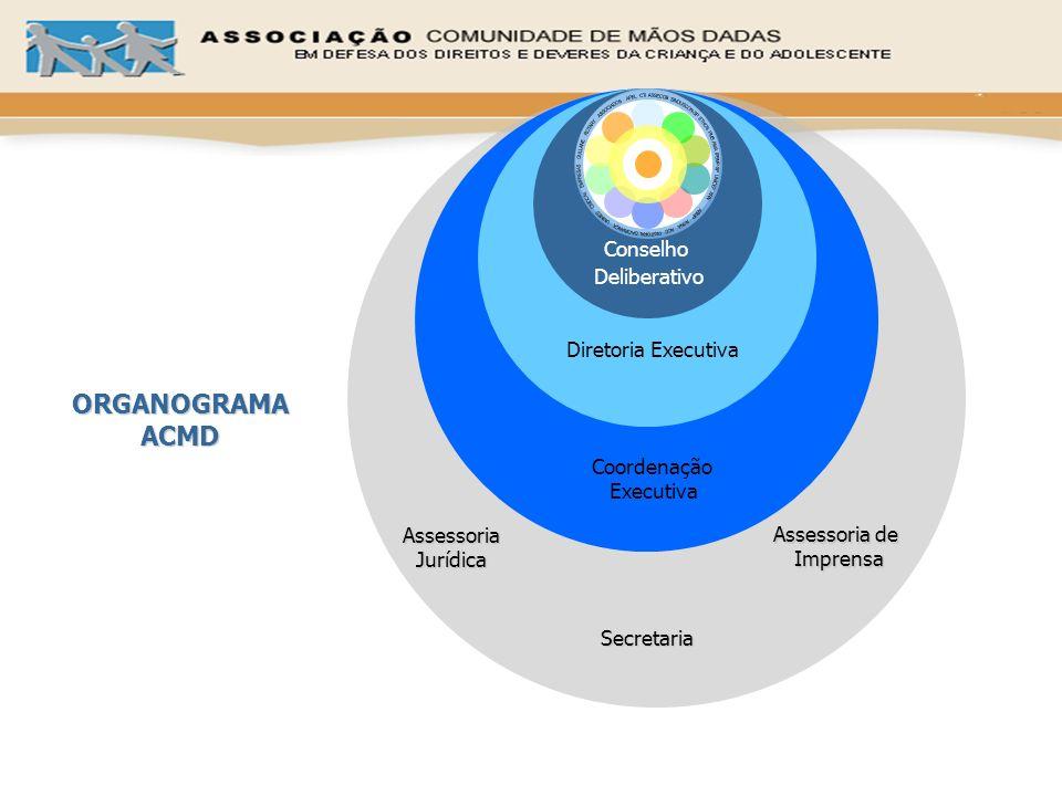 Coordenação Executiva Diretoria Executiva Assessoria de Imprensa Imprensa Secretaria Conselho Deliberativo Assessoria Jurídica ORGANOGRAMA ACMD