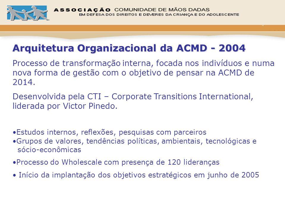 Arquitetura Organizacional da ACMD - 2004 Processo de transformação interna, focada nos indivíduos e numa nova forma de gestão com o objetivo de pensa