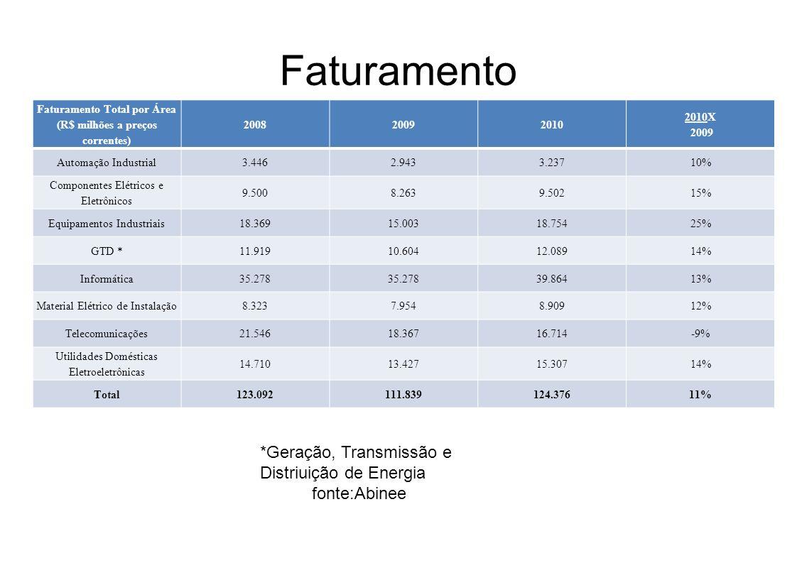 Faturamento Faturamento Total por Área (R$ milhões a preços correntes) 200820092010 2010X 2009 Automação Industrial3.4462.9433.23710% Componentes Elét