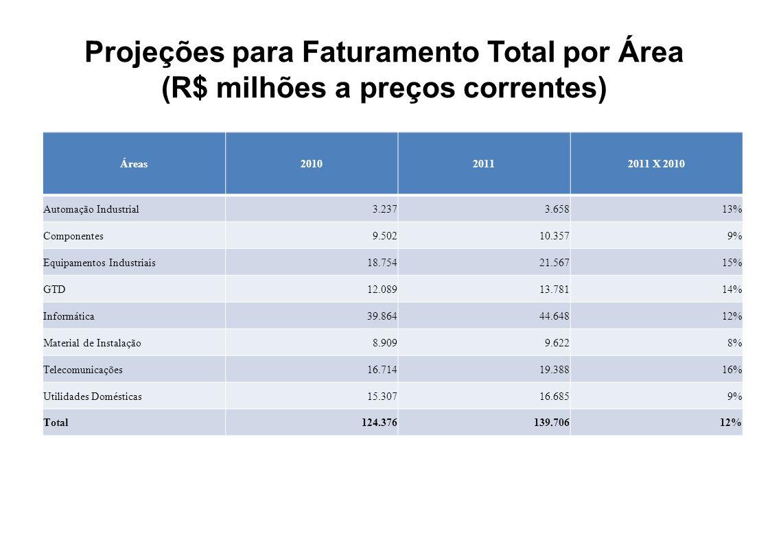 Projeções para Faturamento Total por Área (R$ milhões a preços correntes) Áreas201020112011 X 2010 Automação Industrial3.2373.65813% Componentes9.5021