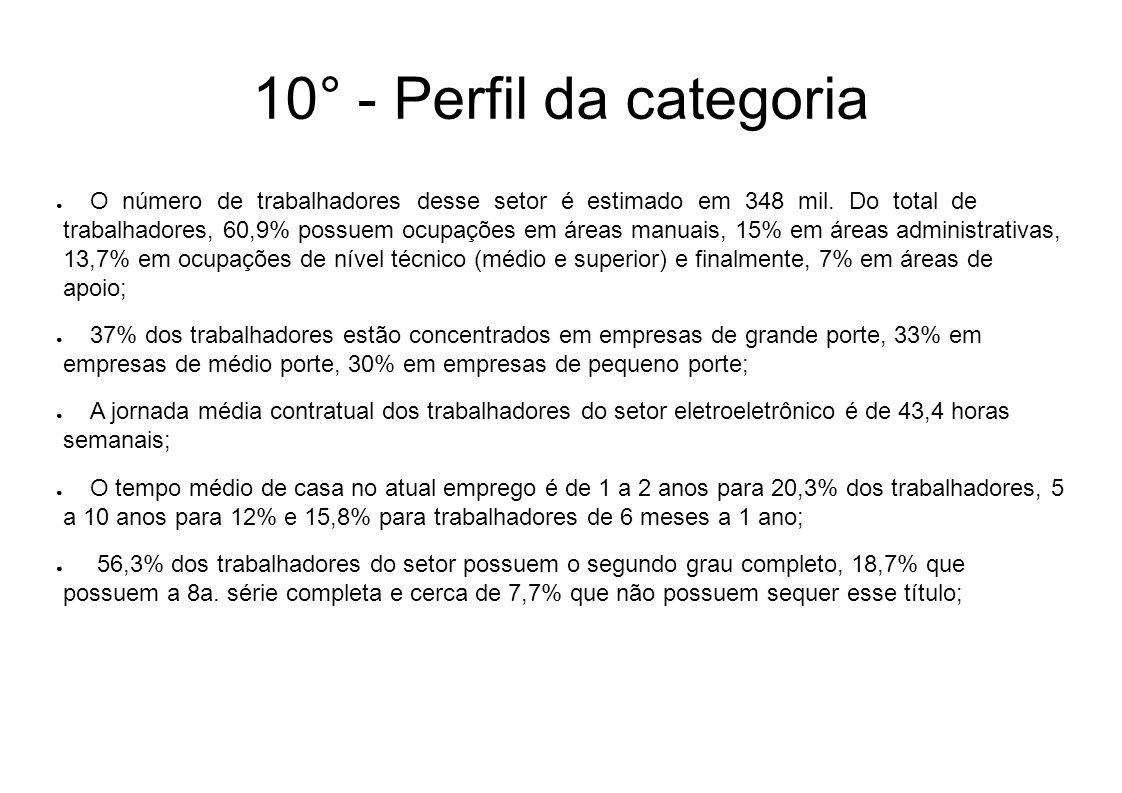 10° - Perfil da categoria