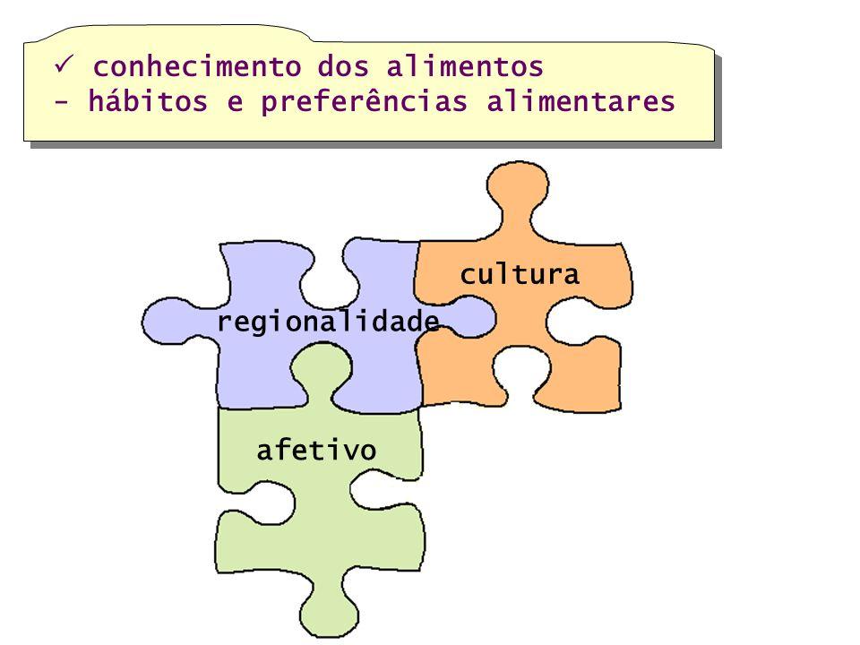 afetivo regionalidade cultura conhecimento dos alimentos - hábitos e preferências alimentares