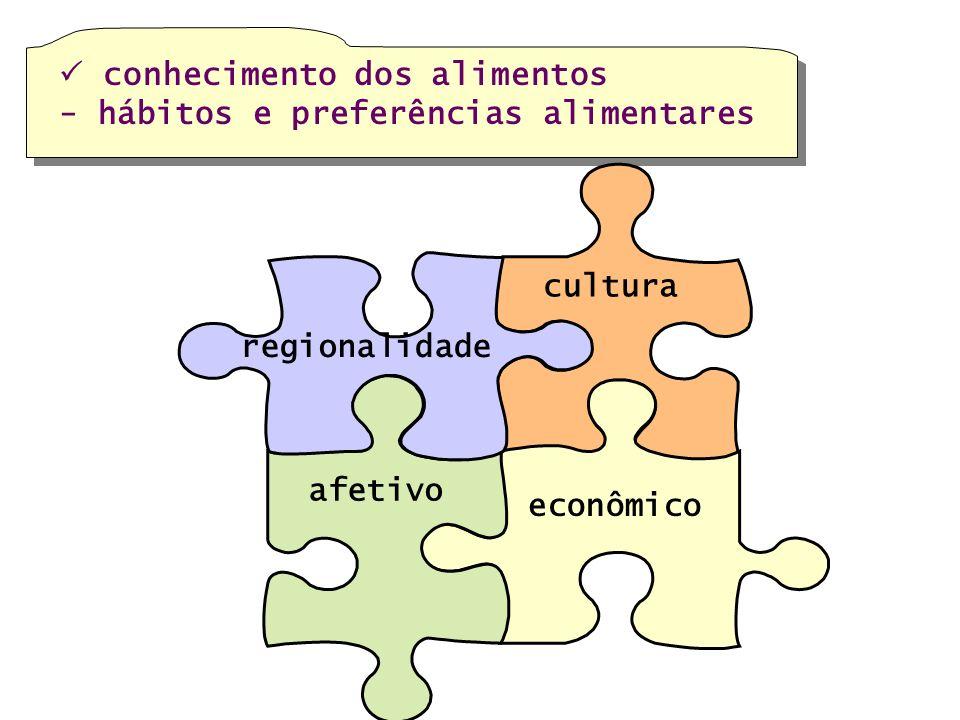 conhecimento dos alimentos - hábitos e preferências alimentares afetivo regionalidade econômico cultura
