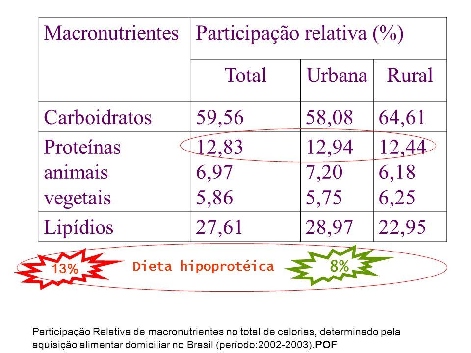 Participação Relativa de macronutrientes no total de calorias, determinado pela aquisição alimentar domiciliar no Brasil (período:2002-2003).POF Macro